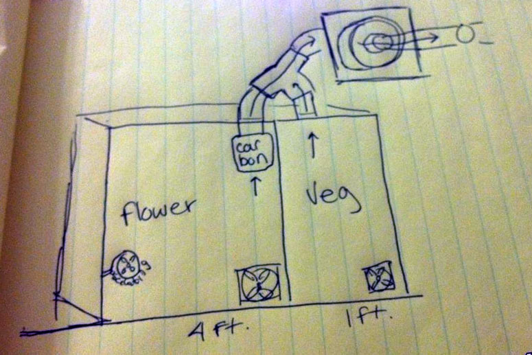 Indoor Grow Room Diagram Setup Instructions