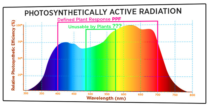 PAR Graph Light Spectrum for Growing Weed